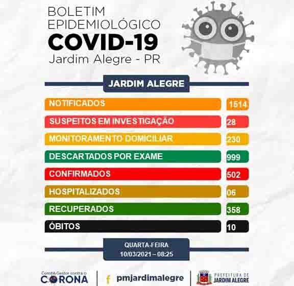 Jardim Alegre confirma décimo óbito por covid-19 e mais cinco casos da doença