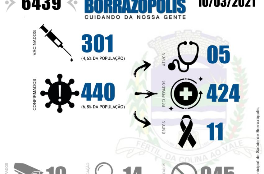 Mais 4 casos de Covid-19 é confirmado em Borrazópolis e número chega em 440