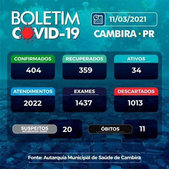 Saúde divulga que Cambira tem 34 casos ativos de covid-19