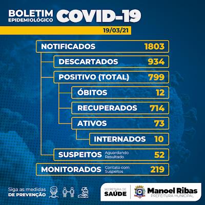 Veja as atualizações da Covid-19 de Manoel Ribas