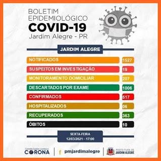 Veja as atualizações da Covid-19 de Jardim Alegre