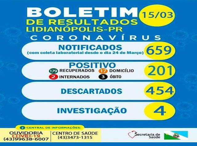 Confira as atualizações da Covid-19 de Lidianópolis