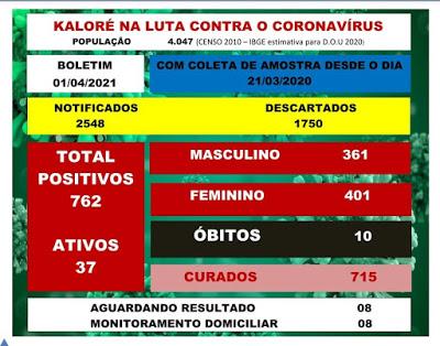 Veja as atualizações da Covid-19 em Kaloré