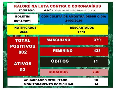 Veja as atualizações da Covid-19 de Kaloré