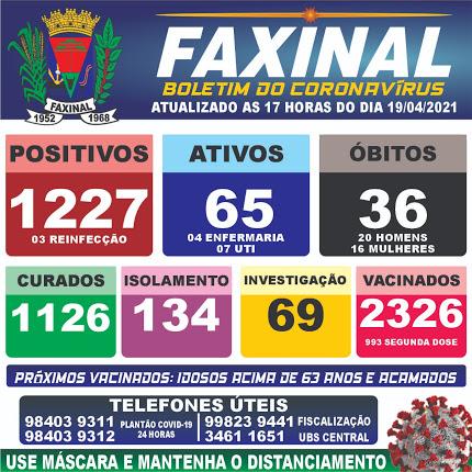 Veja as atualizações do boletim da Covid-19 de Faxinal