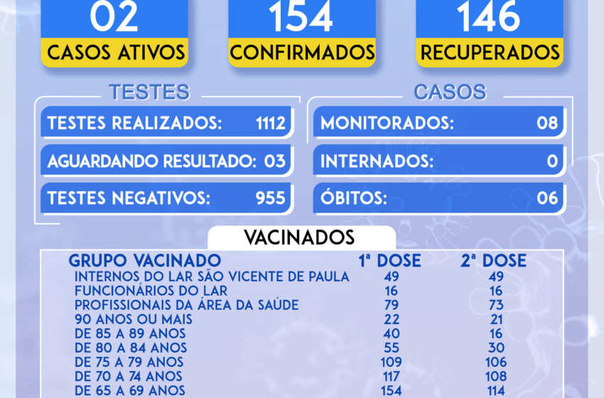 Veja as atualizações do boletim da covid de Rio Bom