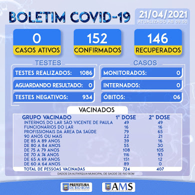 Veja as atualizações do boletim da Covid-19 de Rio Bom
