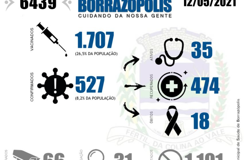Saúde de Borrazópolis divulga balanço dos casos de Covid-19