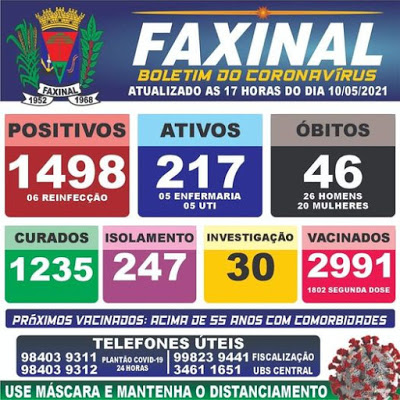 Veja as atualizações do boletim da covid de Faxinal