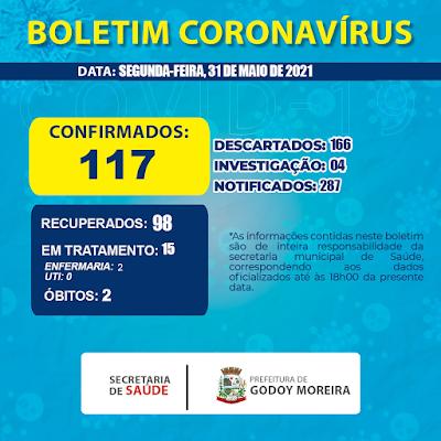 Veja as atualizações da Covid de Godoy Moreira