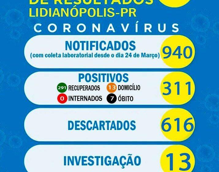 Veja as atualizações do boletim da covid de Lidianópolis