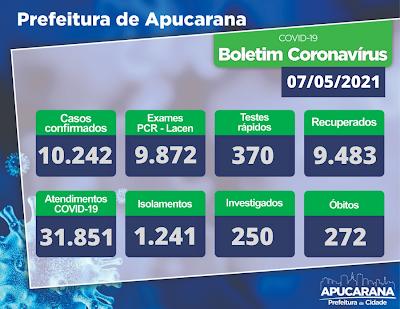Veja as atualizações do boletim da covid de Apucarana