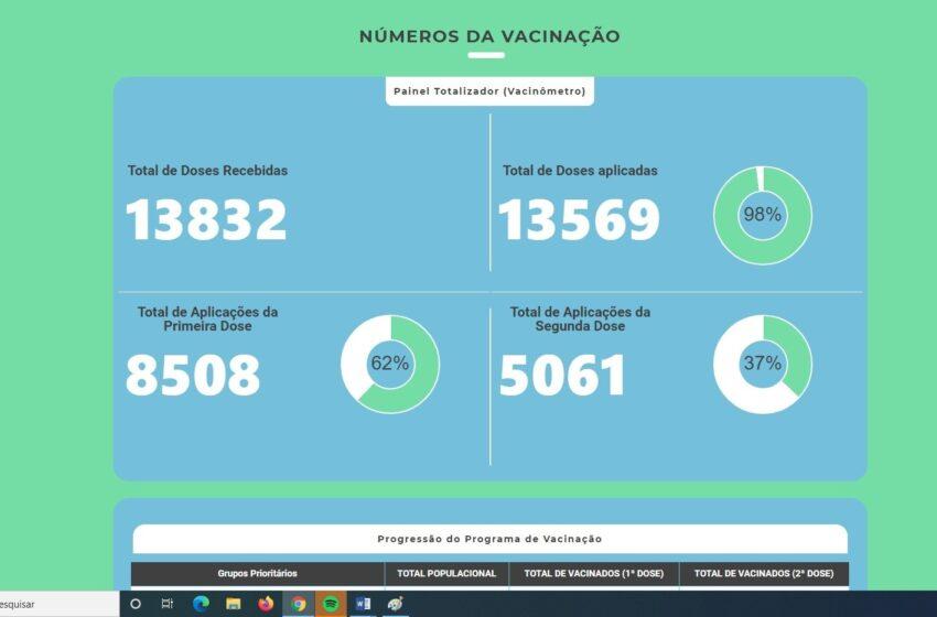 Prefeitura de Ivaiporã e Departamento de Saúde lançam Portal Covid-19 com dados, informações e transparência