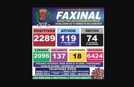 Números do COVID-19 se estabilizam em Faxinal