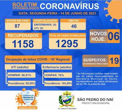 Veja as atualizações do boletim covid de São Pedro do Ivaí