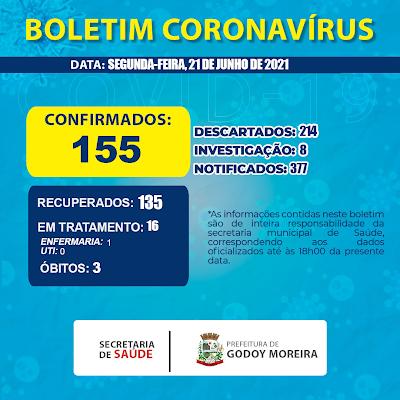 Veja as atualizações do boletim covid de Godoy Moreira