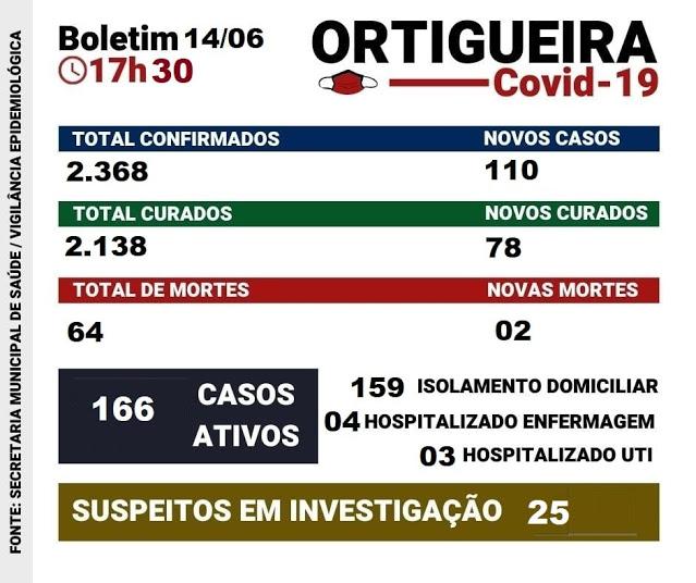Veja as atualizações do boletim covid de Ortigueira