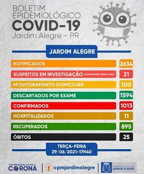 Veja as atualizações do boletim covid de Jardim Alegre