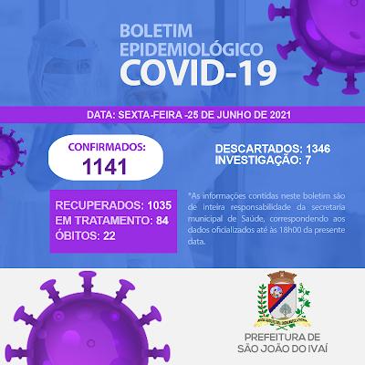 Veja as atualizações do boletim covid de São João do Ivaí