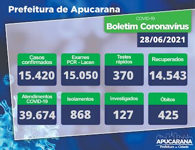 Veja as atualizações do boletim covid de Apucarana