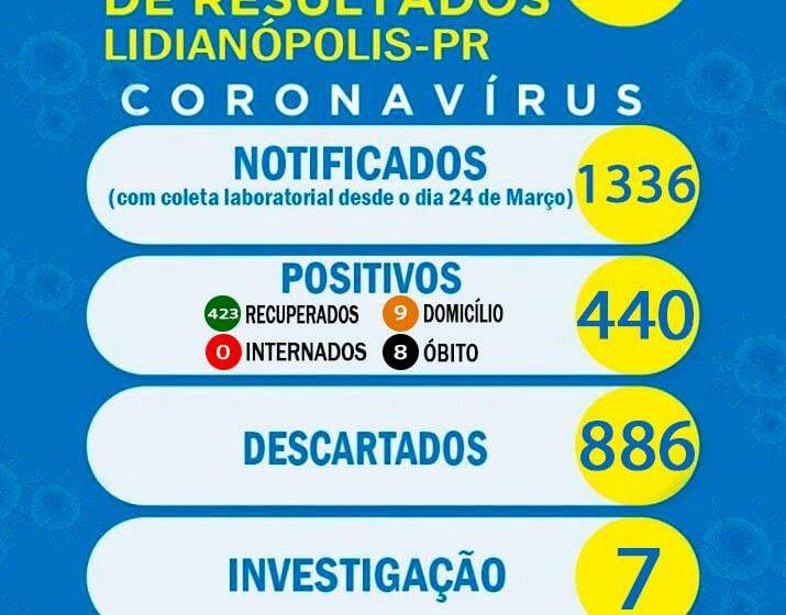 Veja as atualizações do boletim covid de Lidianópolis