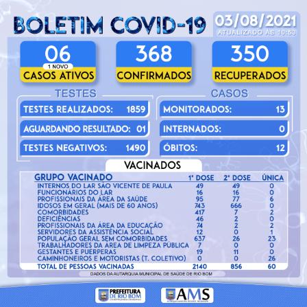 Veja as atualicações do boletim covid de Rio Bom