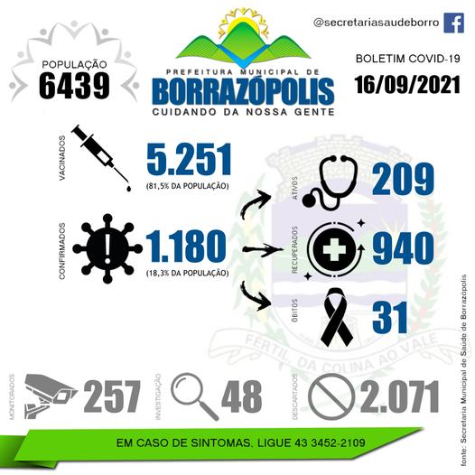 Veja as atualizações do boletim covid de Borrazópolis