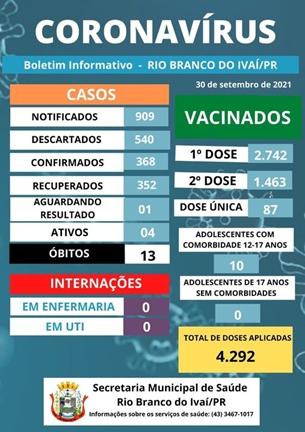 Veja as atualizações do boletim covid de Rio Branco do Ivaí