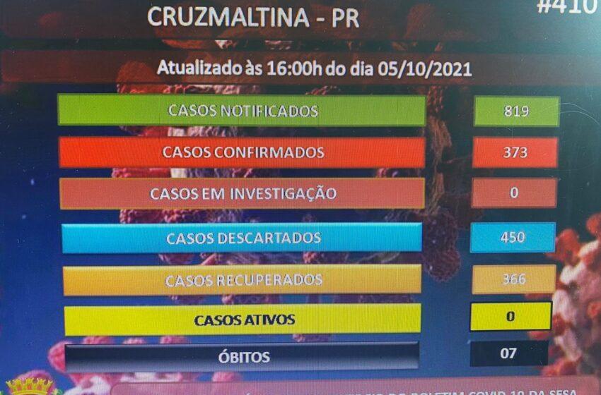 Município de Cruzmaltina zera casos de Covid-19