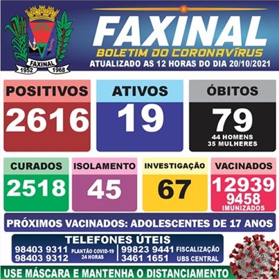 Veja as atualizações do boletim covid de Faxinal