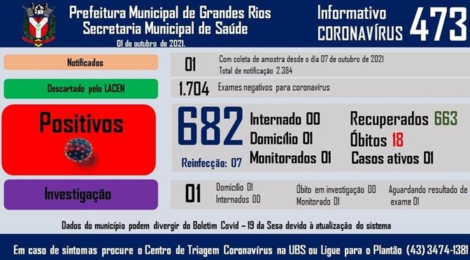 Veja as atualizações do boletim covid de Grandes Rios