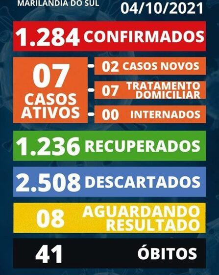 Veja as atualizações do boletim covid de Marilândia do Sul