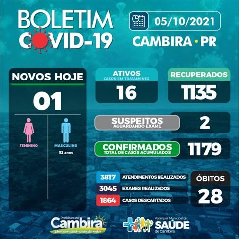 Veja as atualizações do boletim covid de Cambira