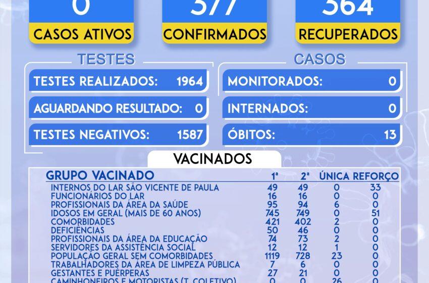 Veja as atualizações do boletim covid de Rio Bom